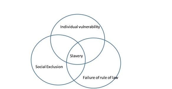 Slavery tri